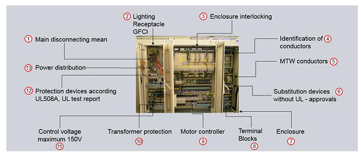 UL Control Panel GIT Systems